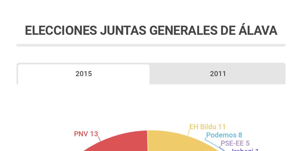 Elecciones Juntas Generales De Alava By Gallinero El Infogram