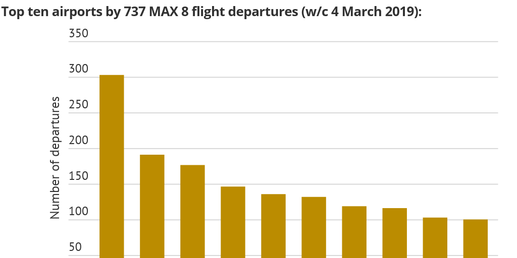 What routes does the Boeing 737 MAX 8 fly? :: Routesonline