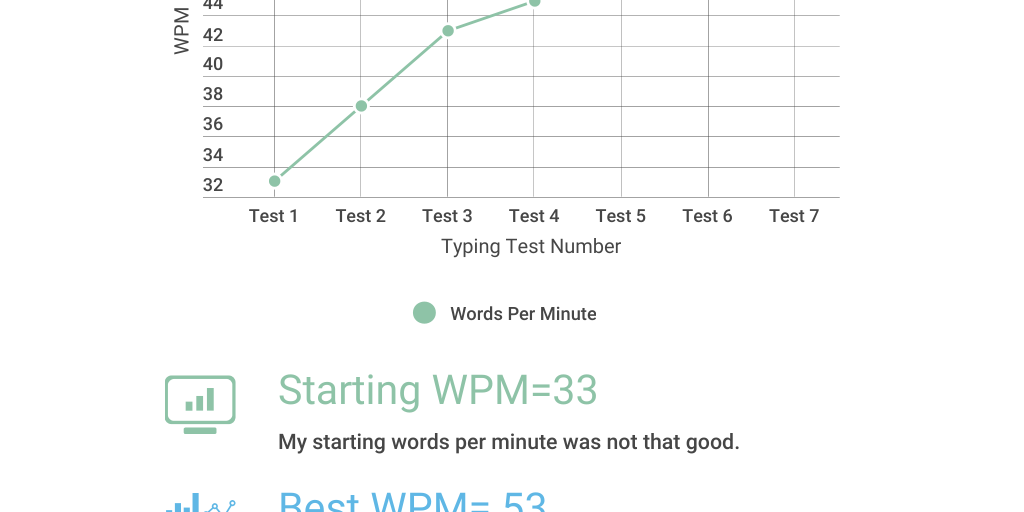 Miriam's Typing Progress by Miriam Mitrofan - Infogram