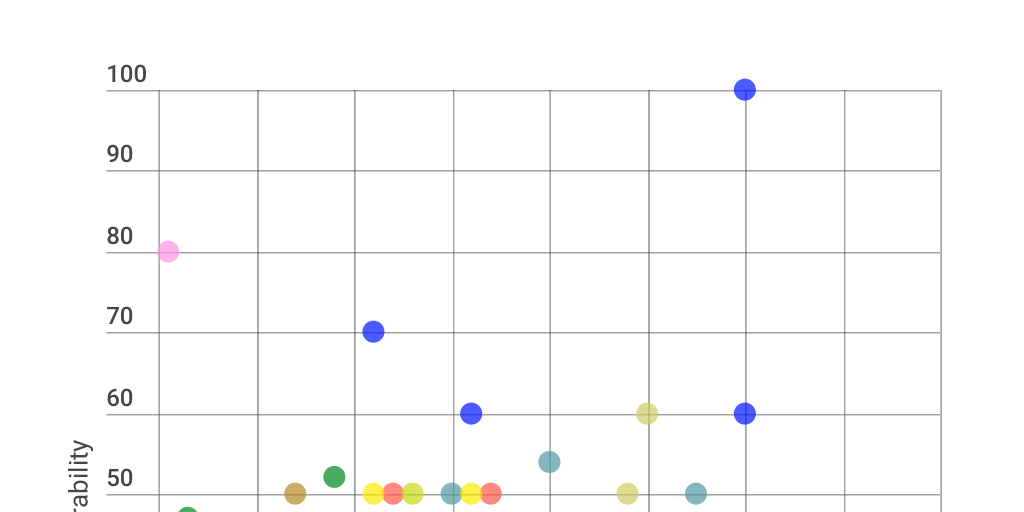 BotW Melee Weapon Scatter Graph by G Man - Infogram