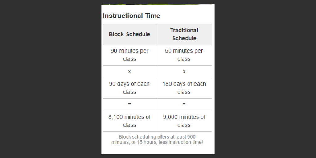 block versus traditional scheduling essay Block scheduling vs periods or any similar topic specifically for you block scheduling does have its disadvantages just like traditional scheduling since students will not be going to class daily, some subjects might require drill and practice to stay refreshed on a student's mind (schroth.