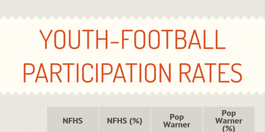Youth Tackle Football Participation >> Youth Football Participation Rates By Btoporek Infogram