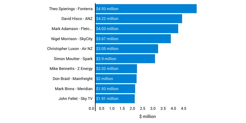 CEO salaries by Stuff Newsroom - Infogram