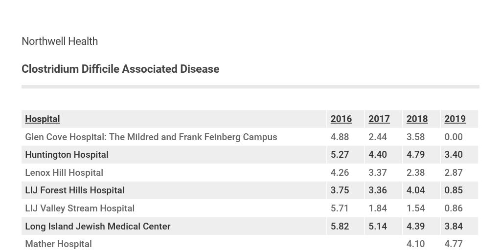 Clostridium difficile Index* - Chart by Ulana Illiano - Infogram