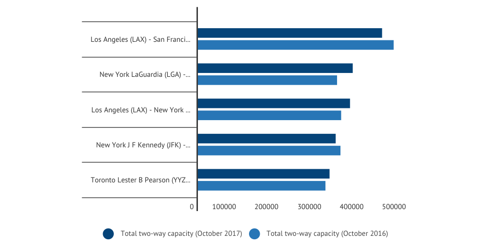 North American aviation industry by numbers - the latest trends and