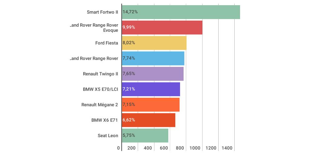 voitures les plus vol es en france en 2015 by corse matin presse infogram. Black Bedroom Furniture Sets. Home Design Ideas
