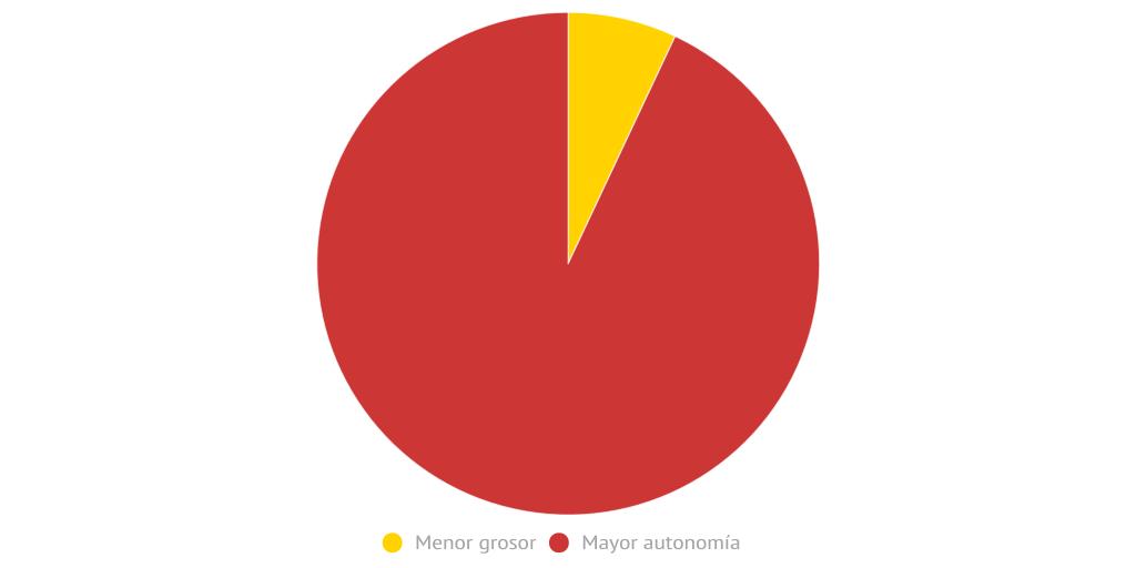 ¿Prefieres menor grosor o mayor autonomía? by Hipertextual ...
