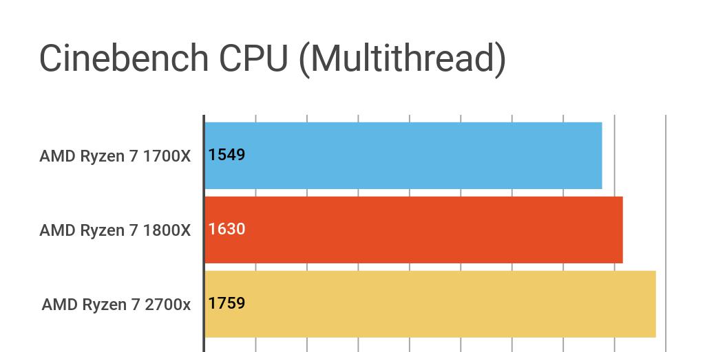 AMD 1700X vs AMD 2700X by Ashleigh Allsopp - Infogram