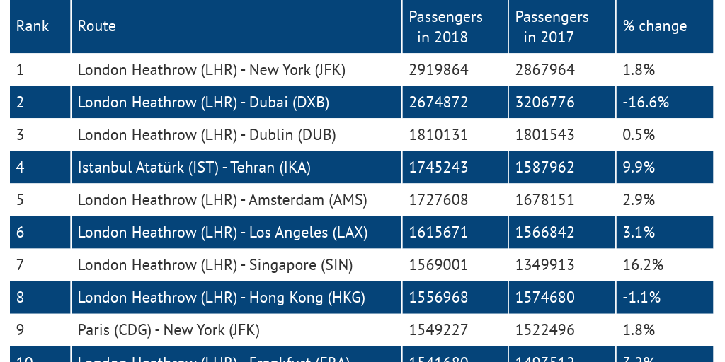 Europe\'s busiest international passenger routes revealed ...