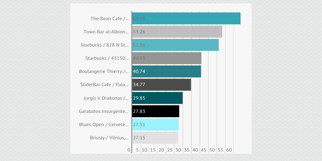 top 10 cafes with best wifi by lina1410 - Infogram