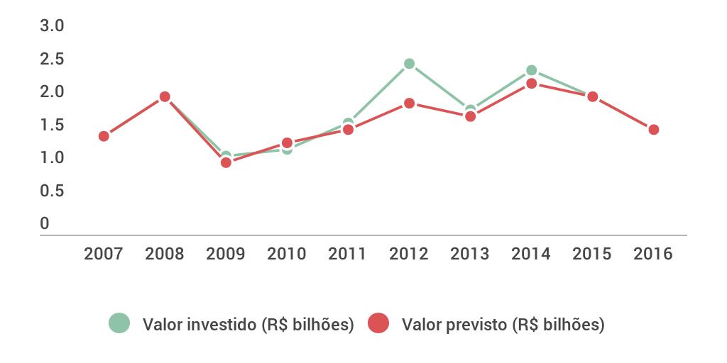 Investimentos na indústria de SC by Diario Catarinense ...