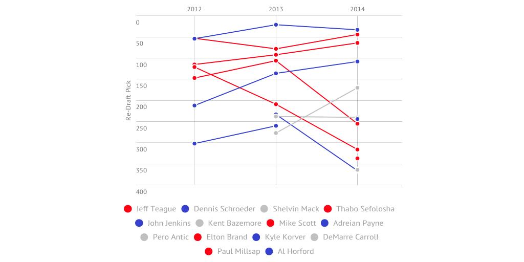 Atlanta Hawks' Re-Draft History by fromal09 - Infogram