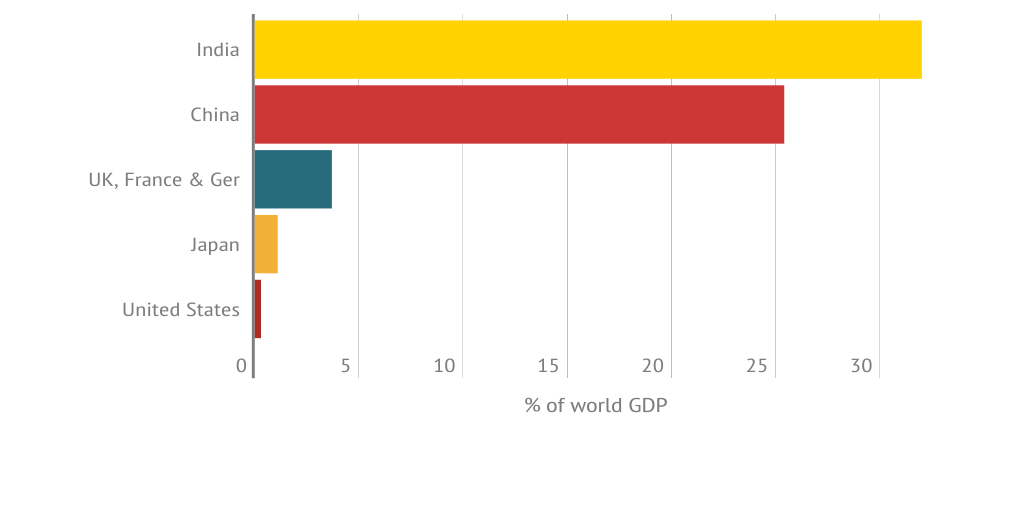 Share of world GDP throughout history by Dave Drabble - Infogram