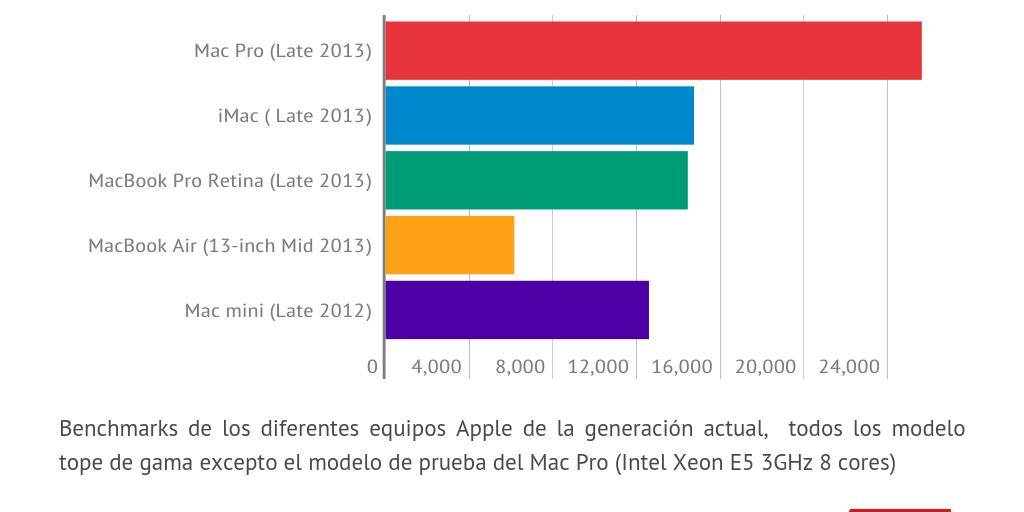 Geekbench 3 (64Bits Multi-core) by Hipertextual SL - Infogram