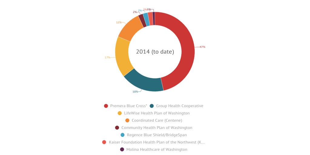 Washington State Individual Health Insurance Market Share By Jcydc