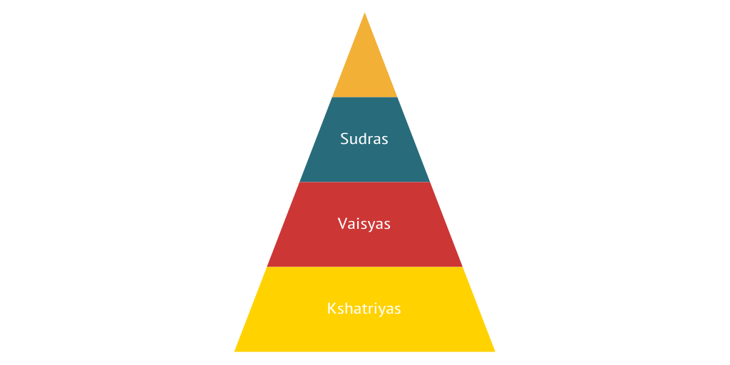 Indus River Valley Social Classes by jhewel456 - Infogram