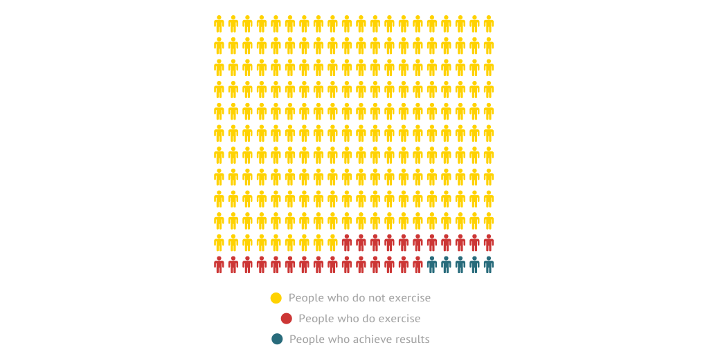 United States Exercise Averages by jsscott714 - Infogram