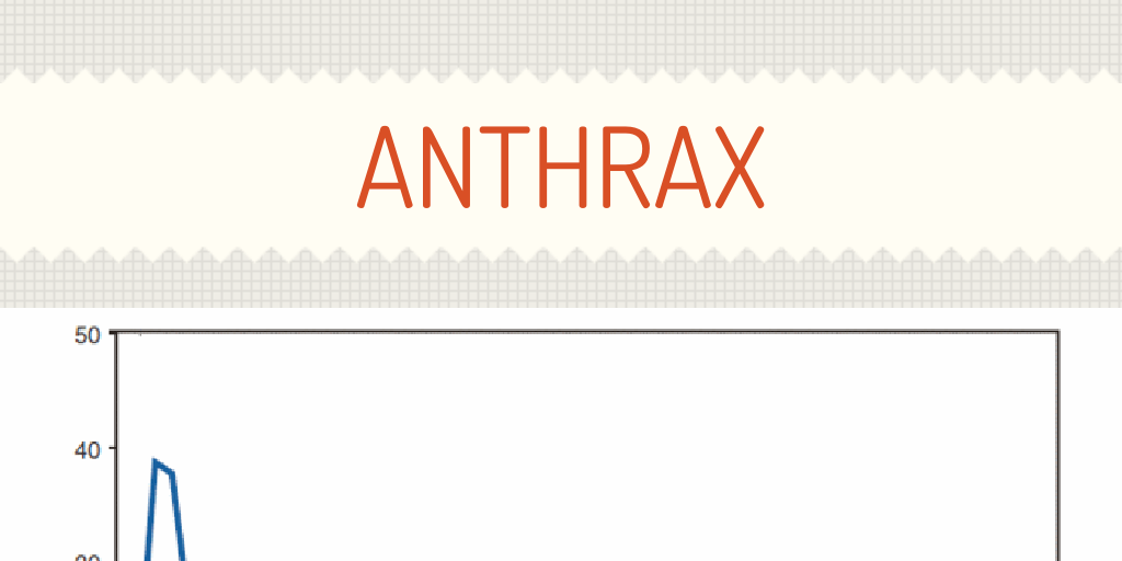 Anthrax by kendryckspears - Infogram