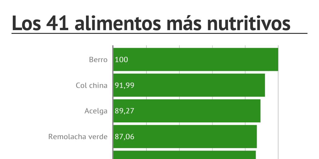 Los 41 alimentos más nutritivos - Infogram