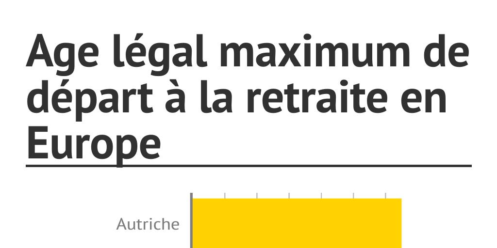 Age Legal Maximum De Depart A La Retraite En Europe By Lejdd Infogram