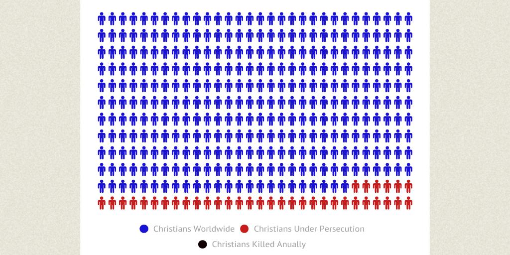 Persecution of Christians worldwide by lrsagraves - Infogram