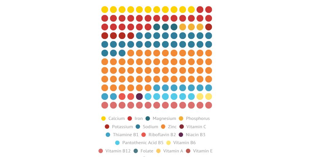 Vitamins in Beer by Merlin U Ward - Infogram