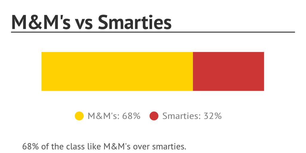 M&M's vs Smarties by nlabelle23 - Infogram