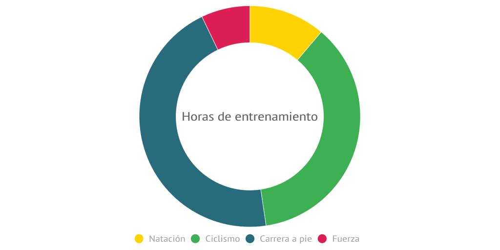 Resumen De La Temporada By Otrodiademierda Infogram