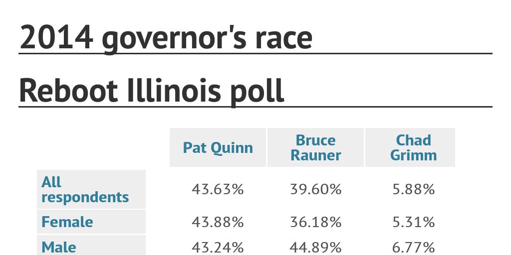 Reboot Illinois Poll By Reboot Illinois Infogram