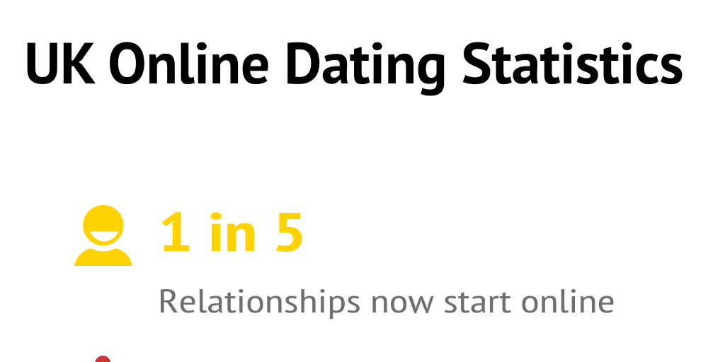 10 Online Dating Statistics You Should Know
