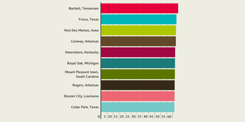 Untitled infographic - Infogram