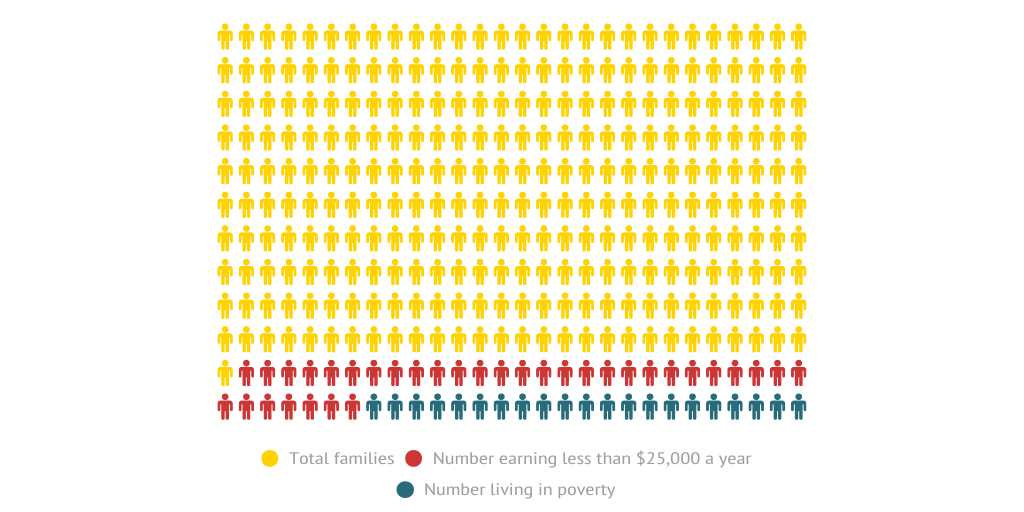 A Living Wage By Thealamedan Infogram