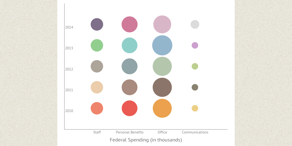Hw >> Untitled infographic by Timothy Howland - Infogram